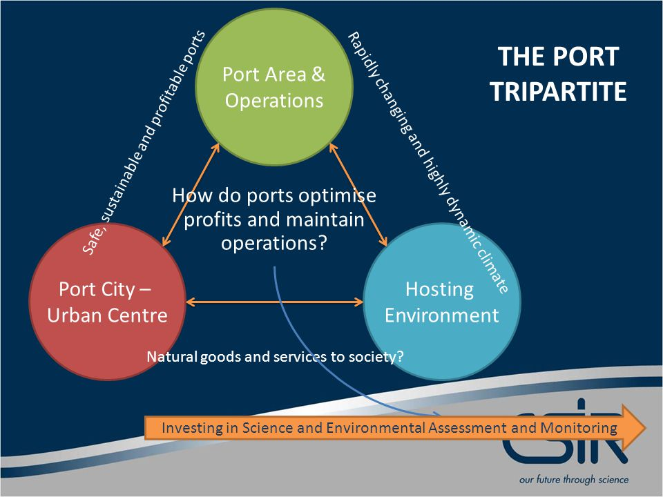 Port City – Urban Centre Port Area & Operations Hosting Environment Safe, sustainable and profitable ports Rapidly changing and highly dynamic climate