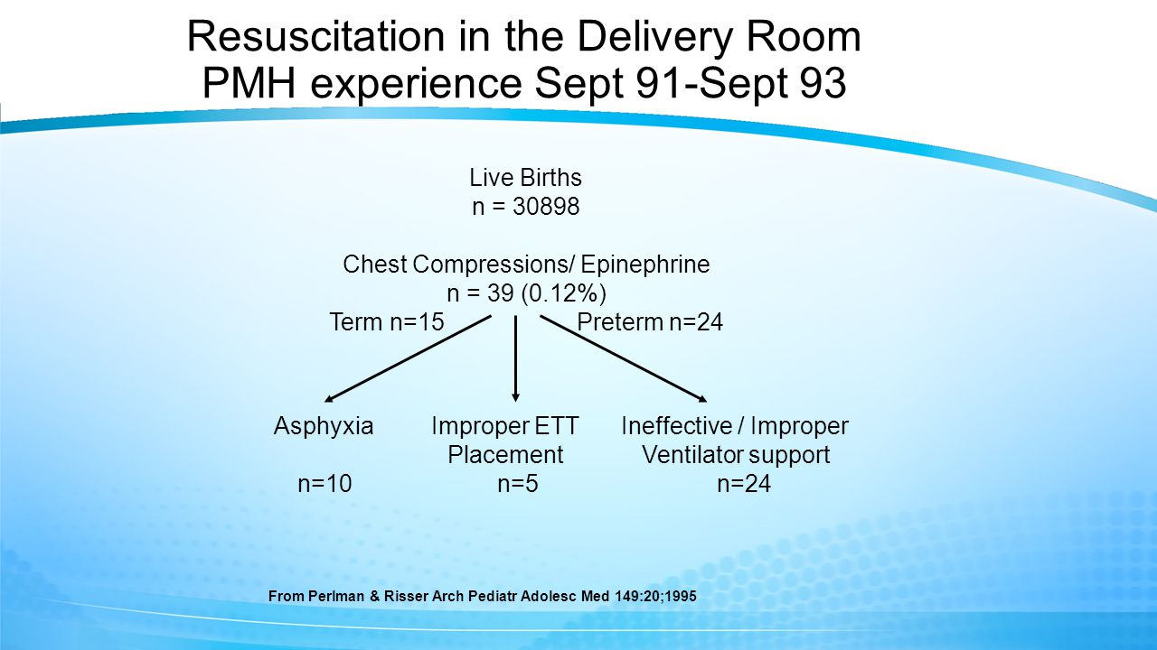 Resuscitation in the Delivery Room PMH experience Sept 91-Sept 93 Live Births n = 30898 Chest Compressions/ Epinephrine n = 39 (0.12%) Term n=15 Preterm n=24 Asphyxia Improper ETTIneffective / Improper Placement Ventilator support n=10 n=5 n=24 From Perlman & Risser Arch Pediatr Adolesc Med 149:20;1995