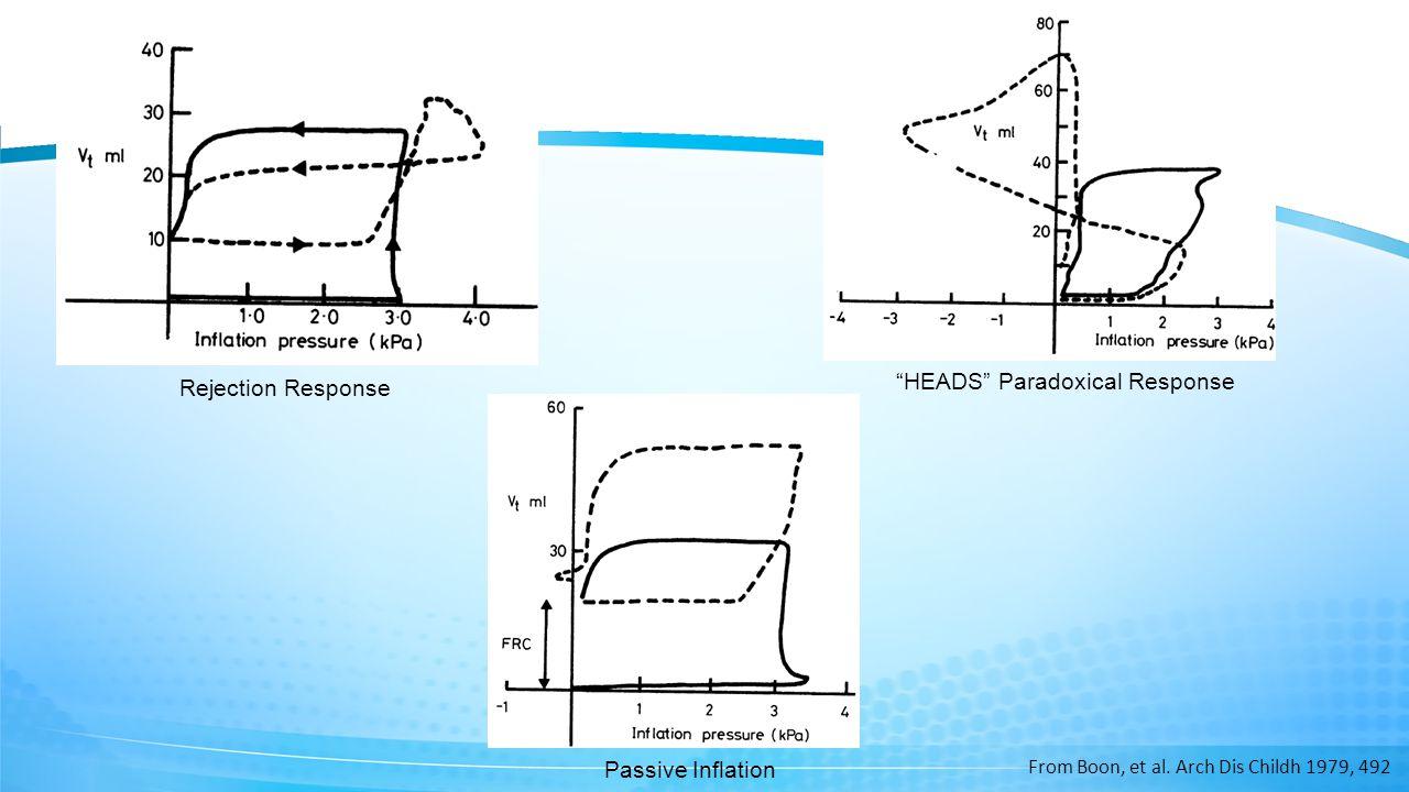 Establishing FRC in Apneic Babies Prolonging Inspiratory time Role of PEEP