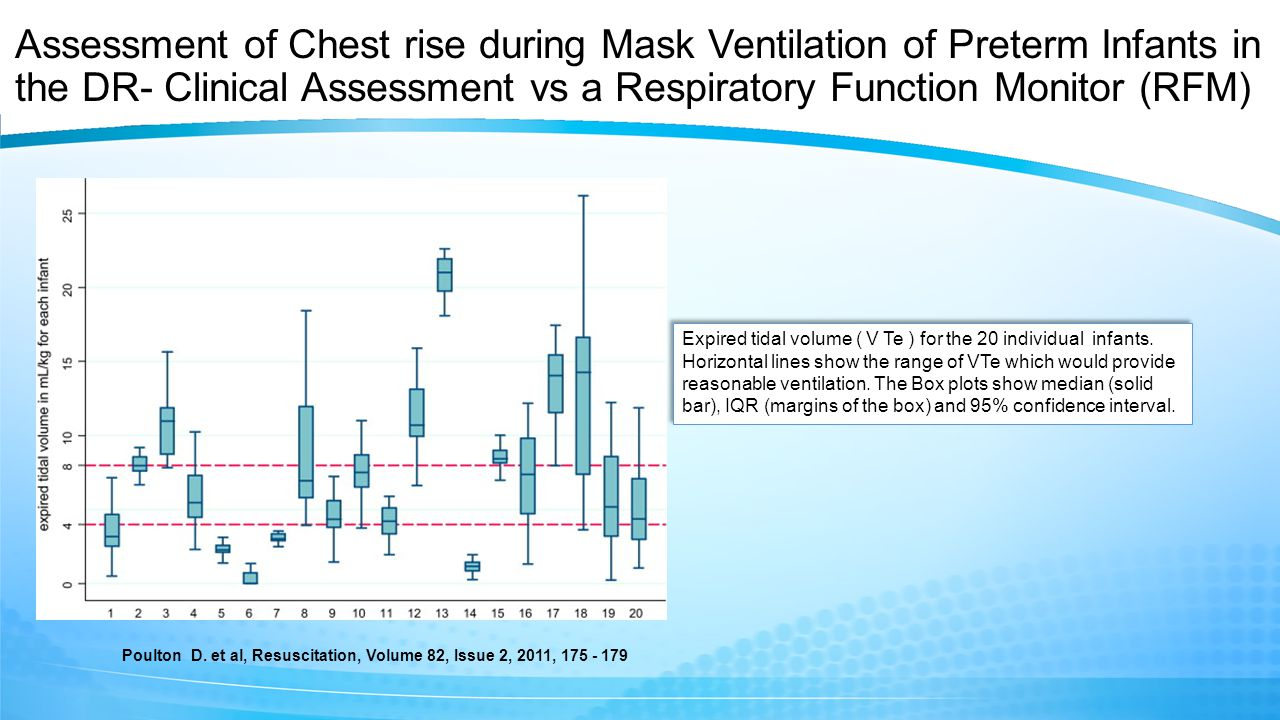 Assessment of Chest rise during Mask Ventilation of Preterm Infants in the DR- Clinical Assessment vs a Respiratory Function Monitor (RFM) Expired tidal volume ( V Te ) for the 20 individual infants.