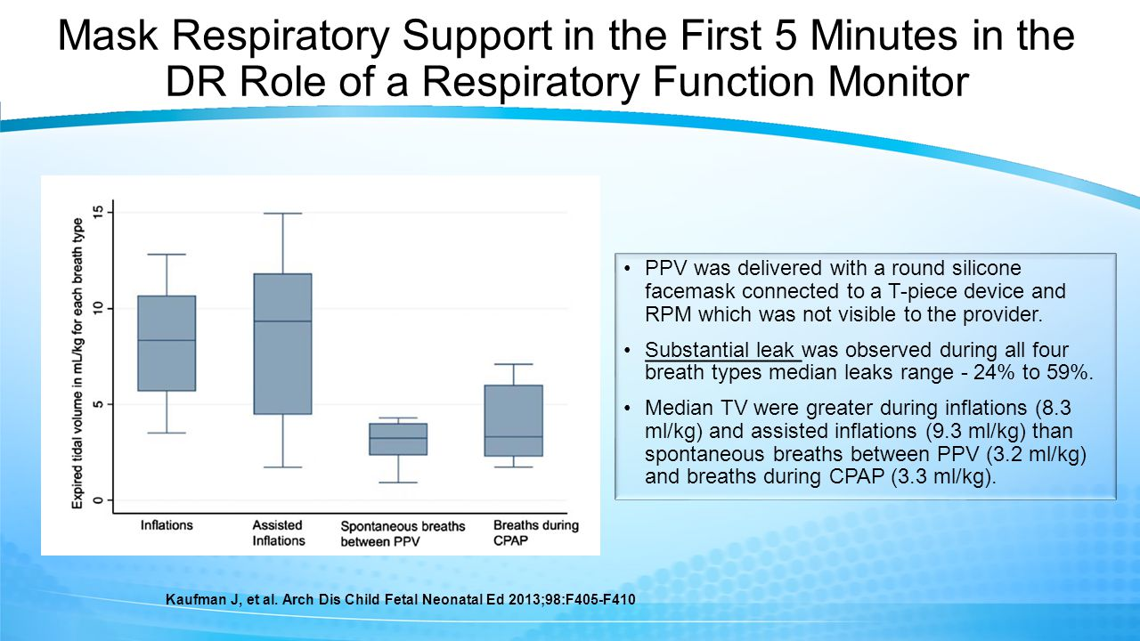 Mask Respiratory Support in the First 5 Minutes in the DR Role of a Respiratory Function Monitor PPV was delivered with a round silicone facemask connected to a T-piece device and RPM which was not visible to the provider.