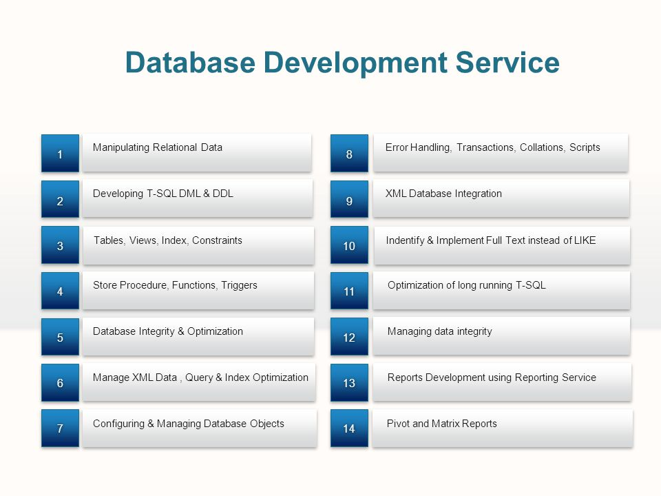 Manipulating Relational Data Configuring & Managing Database Objects Database Integrity & Optimization Developing T-SQL DML & DDL Store Procedure, Fun