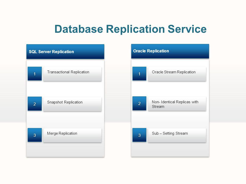 Database Replication Service SQL Server Replication Transactional Replication 11 Snapshot Replication 22 Merge Replication 33 Oracle Replication Oracl