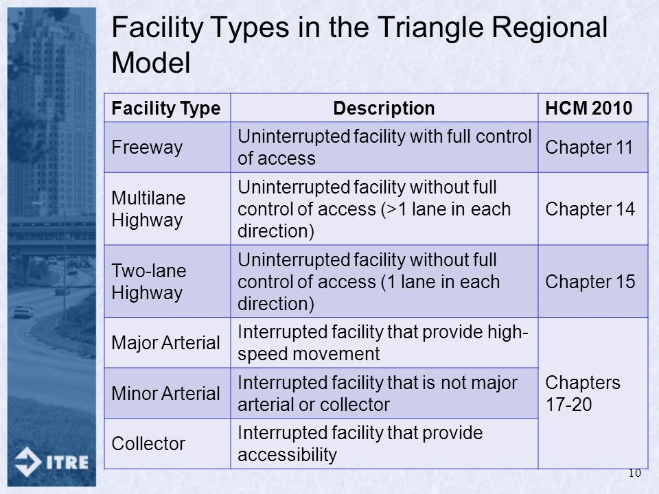 Facility Types in the Triangle Regional Model Facility TypeDescriptionHCM 2010 Freeway Uninterrupted facility with full control of access Chapter 11 Multilane Highway Uninterrupted facility without full control of access (>1 lane in each direction) Chapter 14 Two-lane Highway Uninterrupted facility without full control of access (1 lane in each direction) Chapter 15 Major Arterial Interrupted facility that provide high- speed movement Chapters 17-20 Minor Arterial Interrupted facility that is not major arterial or collector Collector Interrupted facility that provide accessibility 10