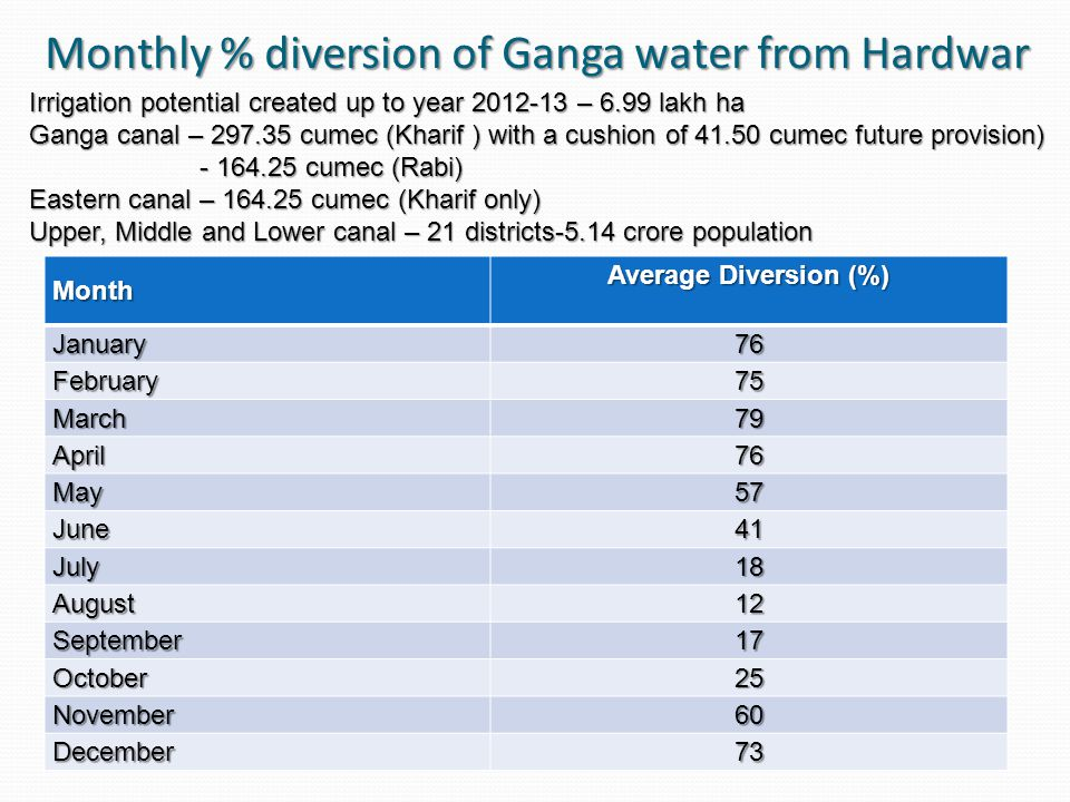 Monthly % diversion of Ganga water from Hardwar Month Average Diversion (%) January76 February75 March79 April76 May57 June41 July18 August12 September17 October25 November60 December73 Irrigation potential created up to year 2012-13 – 6.99 lakh ha Ganga canal – 297.35 cumec (Kharif ) with a cushion of 41.50 cumec future provision) - 164.25 cumec (Rabi) - 164.25 cumec (Rabi) Eastern canal – 164.25 cumec (Kharif only) Upper, Middle and Lower canal – 21 districts-5.14 crore population