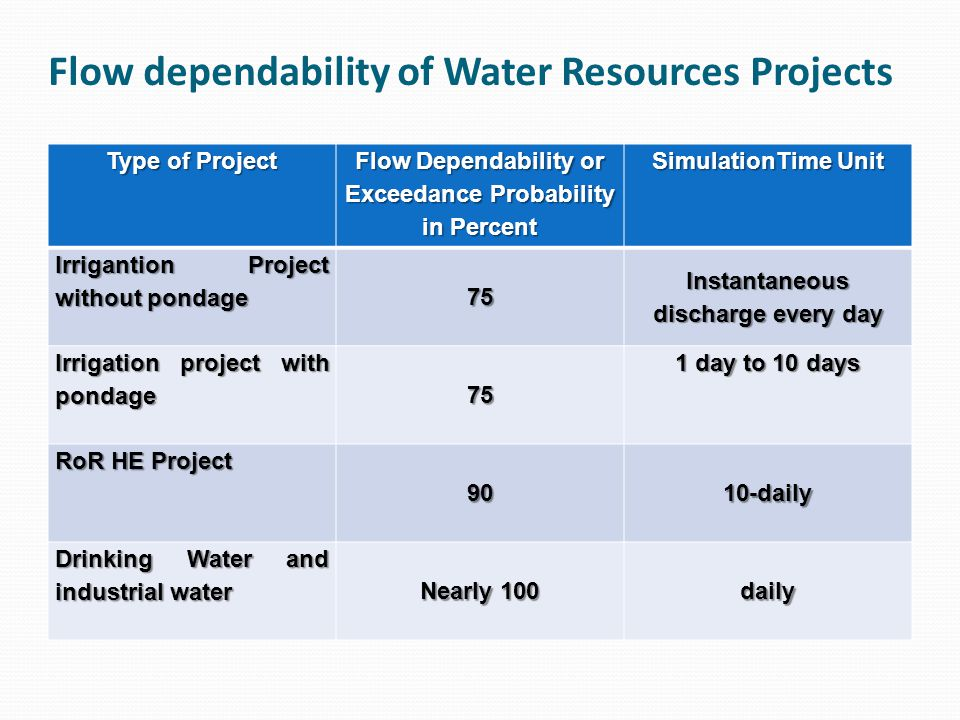 Flow dependability of Water Resources Projects Type of Project Flow Dependability or Exceedance Probability in Percent SimulationTime Unit Irrigantion Project without pondage 75 Instantaneous discharge every day Irrigation project with pondage 75 1 day to 10 days RoR HE Project 9010-daily Drinking Water and industrial water Nearly 100 daily