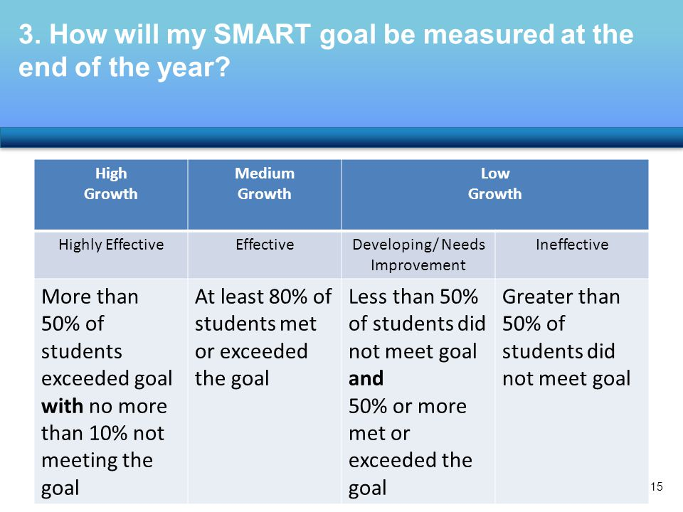 High Growth Medium Growth Low Growth Highly EffectiveEffectiveDeveloping/ Needs Improvement Ineffective More than 50% of students exceeded goal with no more than 10% not meeting the goal At least 80% of students met or exceeded the goal Less than 50% of students did not meet goal and 50% or more met or exceeded the goal Greater than 50% of students did not meet goal 3.