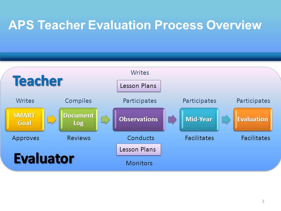 APS Teacher Evaluation Process Overview Lesson Plans Writes SMART Goal Document Log ObservationsMid-YearEvaluation Monitors Lesson Plans WritesCompile