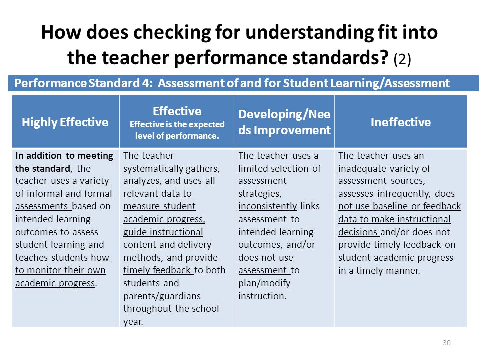 How does checking for understanding fit into the teacher performance standards.