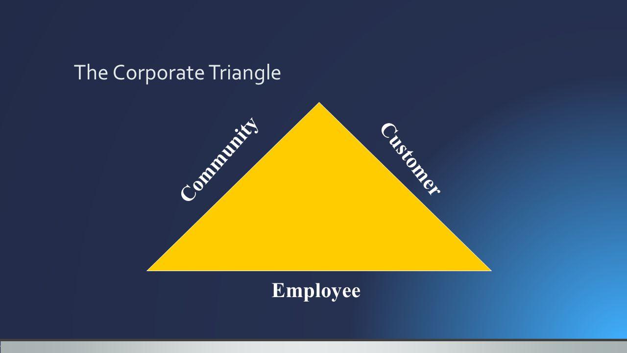 Community Customer Employee The Corporate Triangle