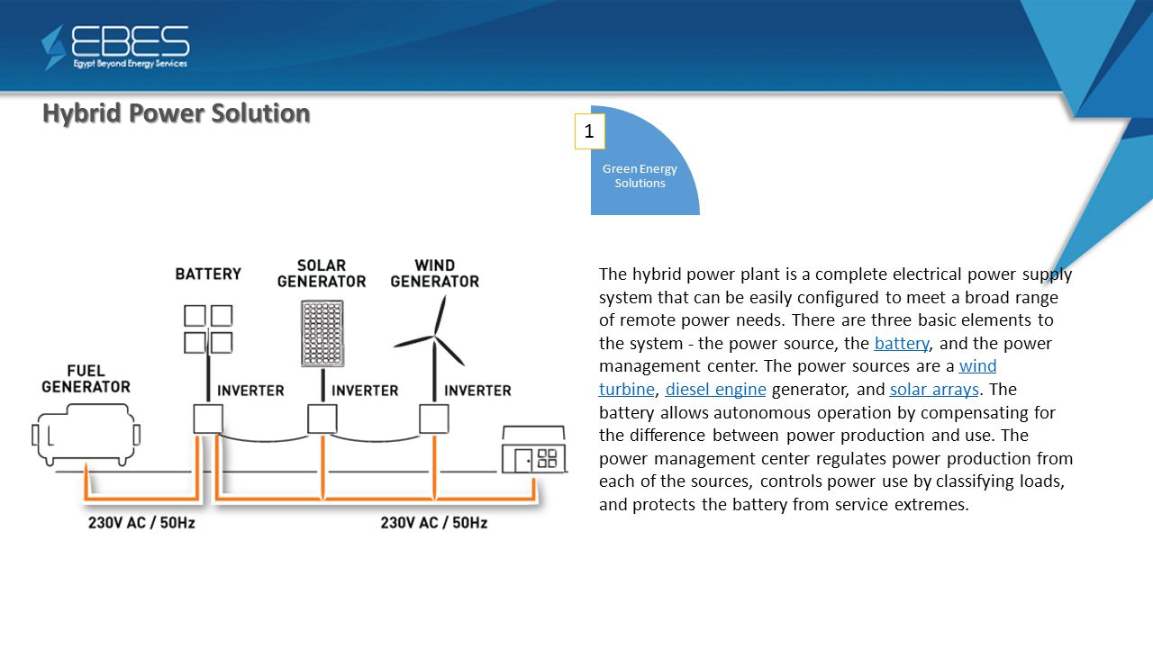Hybrid Power Solution Green Energy Solutions The hybrid power plant is a complete electrical power supply system that can be easily configured to meet a broad range of remote power needs.