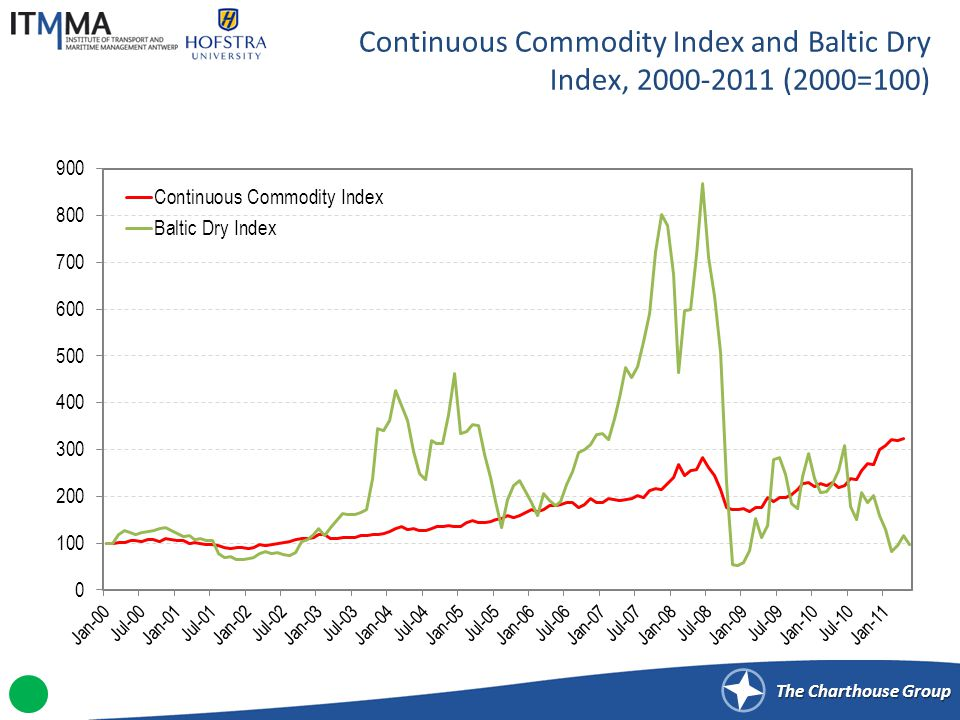 The Charthouse Group Continuous Commodity Index and Baltic Dry Index, 2000-2011 (2000=100)