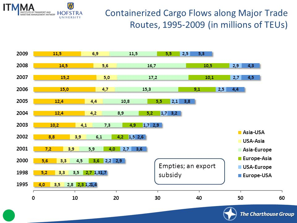 The Charthouse Group Containerized Cargo Flows along Major Trade Routes, 1995-2009 (in millions of TEUs) Empties; an export subsidy