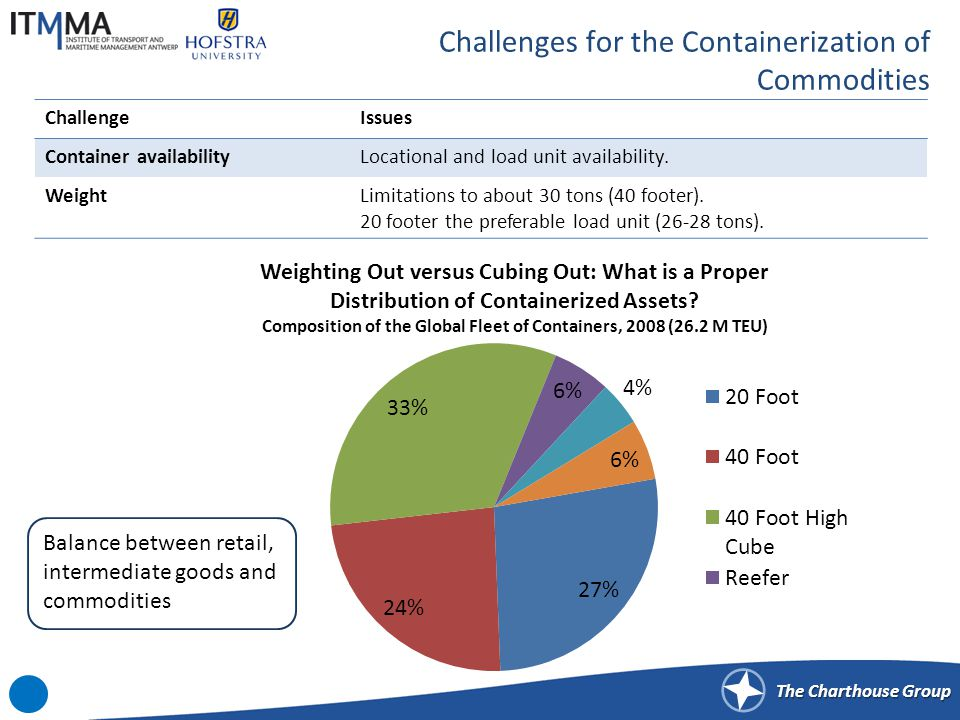 The Charthouse Group Challenges for the Containerization of Commodities ChallengeIssues Container availabilityLocational and load unit availability. W