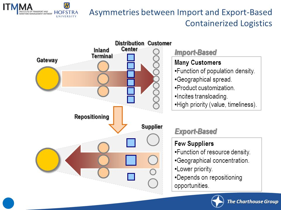 The Charthouse Group Asymmetries between Import and Export-Based Containerized Logistics Many Customers Function of population density. Geographical s
