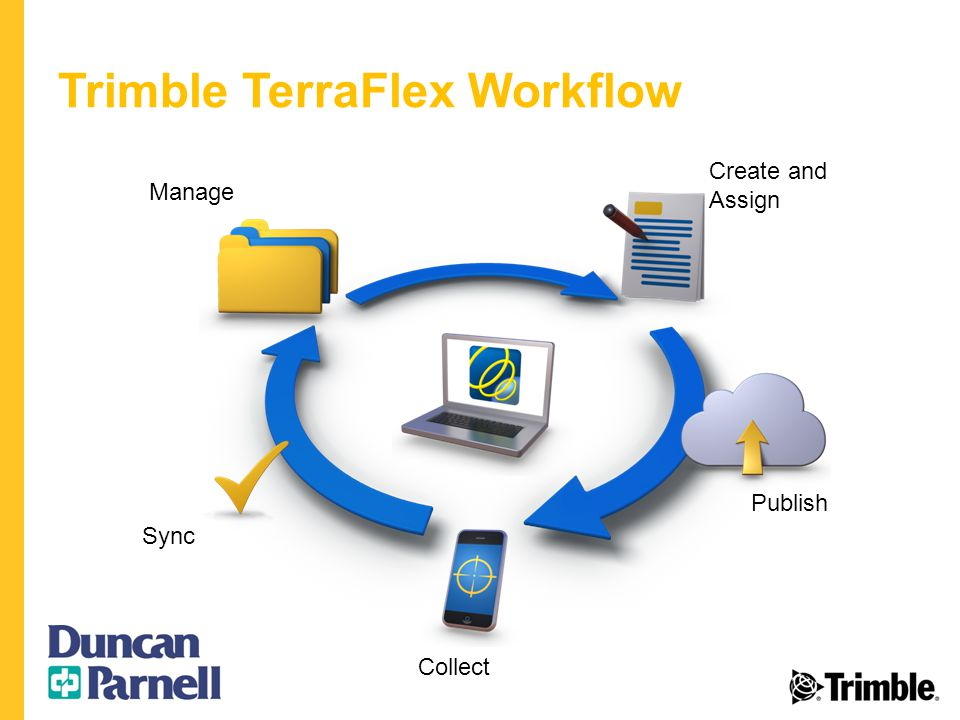 Trimble TerraFlex Workflow Create and Assign Sync Collect Publish Manage