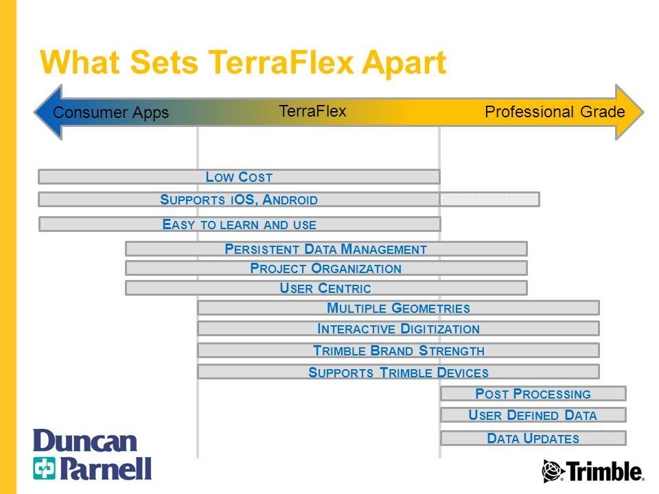 What Sets TerraFlex Apart S UPPORTS I OS, A NDROID T RIMBLE B RAND S TRENGTH P ROJECT O RGANIZATION M ULTIPLE G EOMETRIES I NTERACTIVE D IGITIZATION L OW C OST U SER C ENTRIC S UPPORTS T RIMBLE D EVICES E ASY TO LEARN AND USE P ERSISTENT D ATA M ANAGEMENT Consumer Apps TerraFlex Professional Grade P OST P ROCESSING D ATA U PDATES U SER D EFINED D ATA