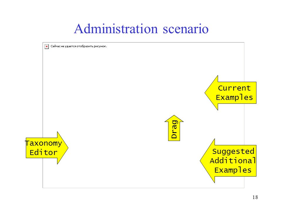 18 Administration scenario Taxonomy Editor Current Examples Suggested Additional Examples Drag