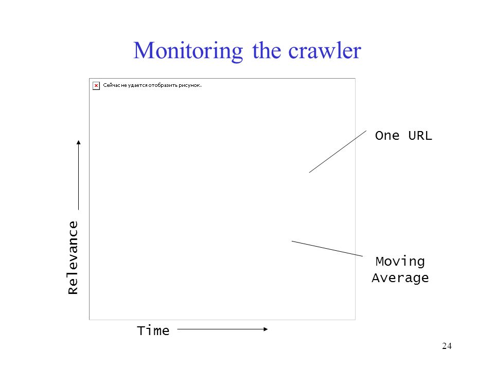 24 Monitoring the crawler Time Relevance One URL Moving Average
