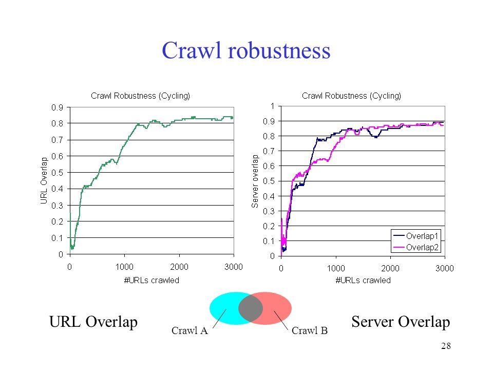 28 Crawl robustness URL OverlapServer Overlap Crawl A Crawl B
