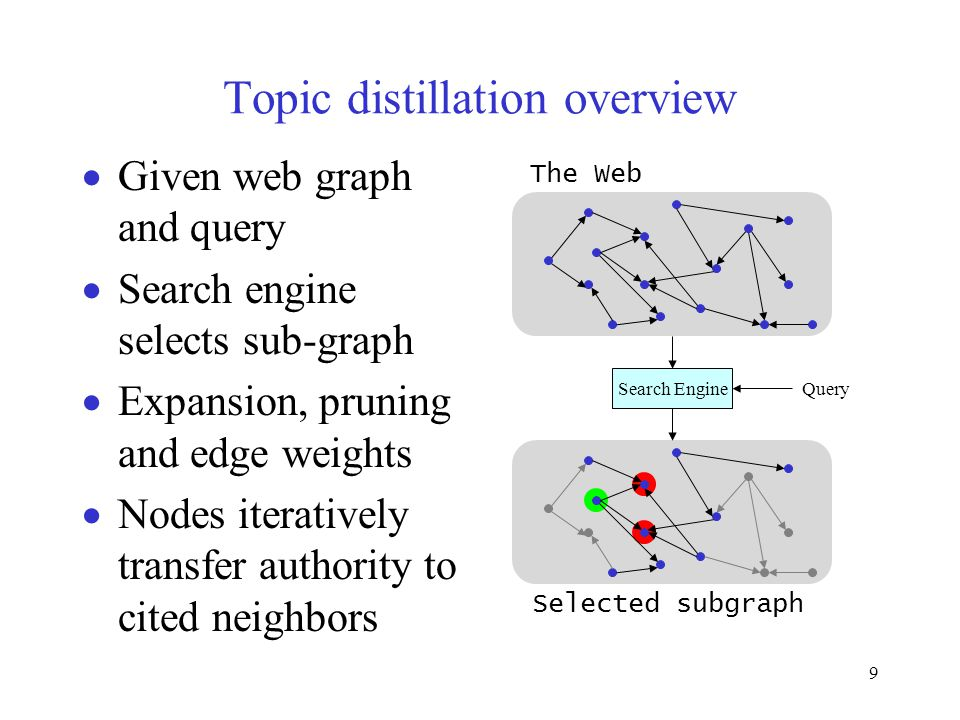 9 Topic distillation overview  Given web graph and query  Search engine selects sub-graph  Expansion, pruning and edge weights  Nodes iteratively transfer authority to cited neighbors Search Engine Query The Web Selected subgraph