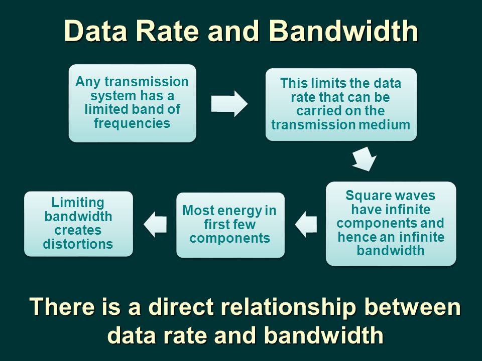 Data Rate and Bandwidth Any transmission system has a limited band of frequencies This limits the data rate that can be carried on the transmission medium Square waves have infinite components and hence an infinite bandwidth Most energy in first few components Limiting bandwidth creates distortions There is a direct relationship between data rate and bandwidth