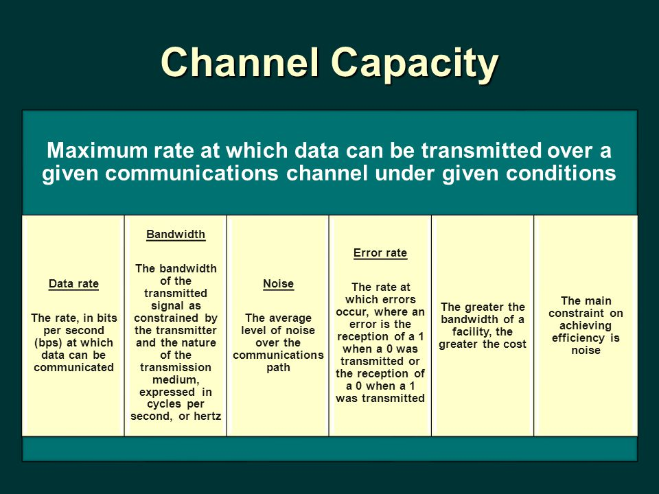 Channel Capacity Maximum rate at which data can be transmitted over a given communications channel under given conditions Data rate The rate, in bits per second (bps) at which data can be communicated Bandwidth The bandwidth of the transmitted signal as constrained by the transmitter and the nature of the transmission medium, expressed in cycles per second, or hertz Noise The average level of noise over the communications path Error rate The rate at which errors occur, where an error is the reception of a 1 when a 0 was transmitted or the reception of a 0 when a 1 was transmitted The greater the bandwidth of a facility, the greater the cost The main constraint on achieving efficiency is noise