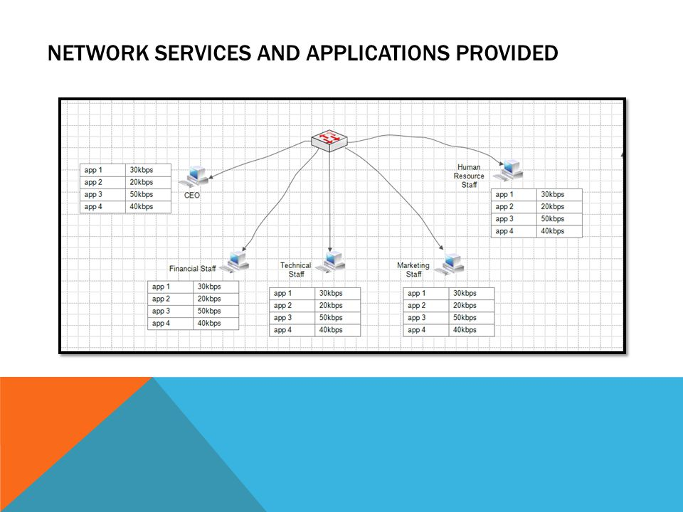NETWORK SERVICES AND APPLICATIONS PROVIDED