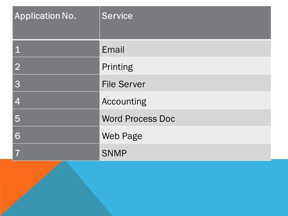 Application No.ServiceData Rate 1Email30 kbps 2Printing20 kbps 3File Server50 kbps 4Accounting40 kbps 5Word Process Doc50 kbps 6Web Page50 kbps 7SNMP70 kbps Application No.Service 1Email 2Printing 3File Server 4Accounting 5Word Process Doc 6Web Page 7SNMP