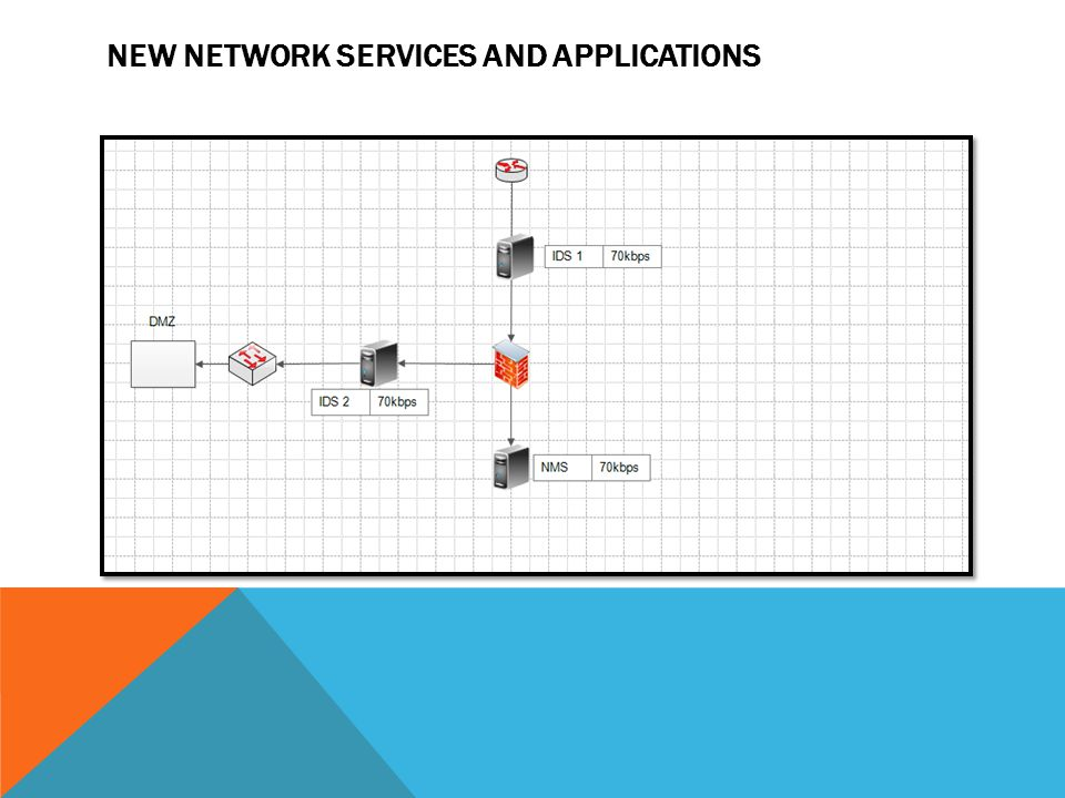 NEW NETWORK SERVICES AND APPLICATIONS