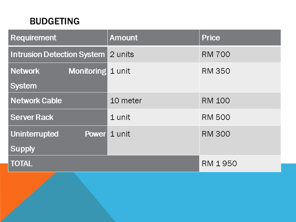 BUDGETING RequirementAmountPrice Intrusion Detection System2 unitsRM 700 Network Monitoring System 1 unitRM 350 Network Cable10 meterRM 100 Server Rack1 unitRM 500 Uninterrupted Power Supply 1 unitRM 300 TOTALRM 1 950