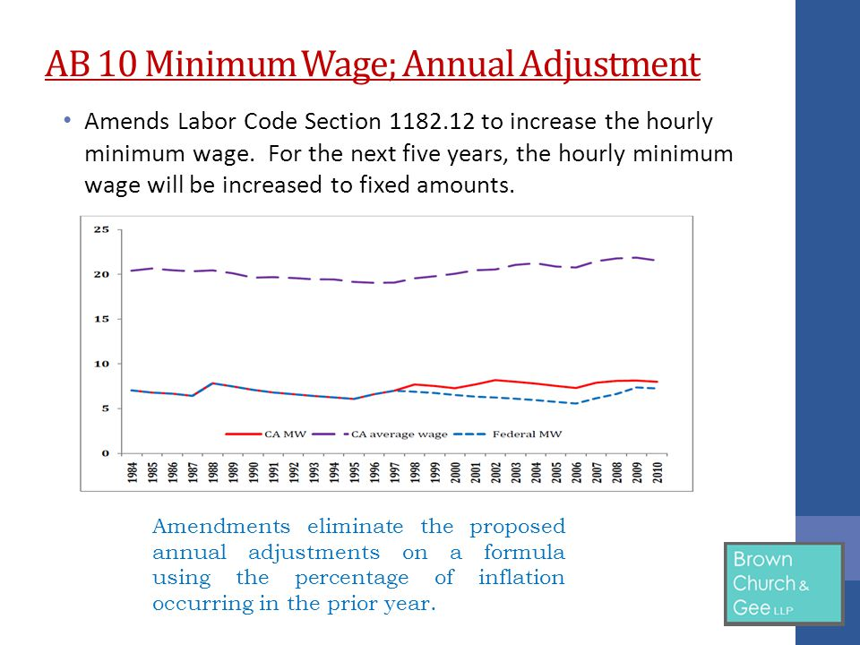 AB 10 Minimum Wage; Annual Adjustment Amends Labor Code Section 1182.12 to increase the hourly minimum wage.