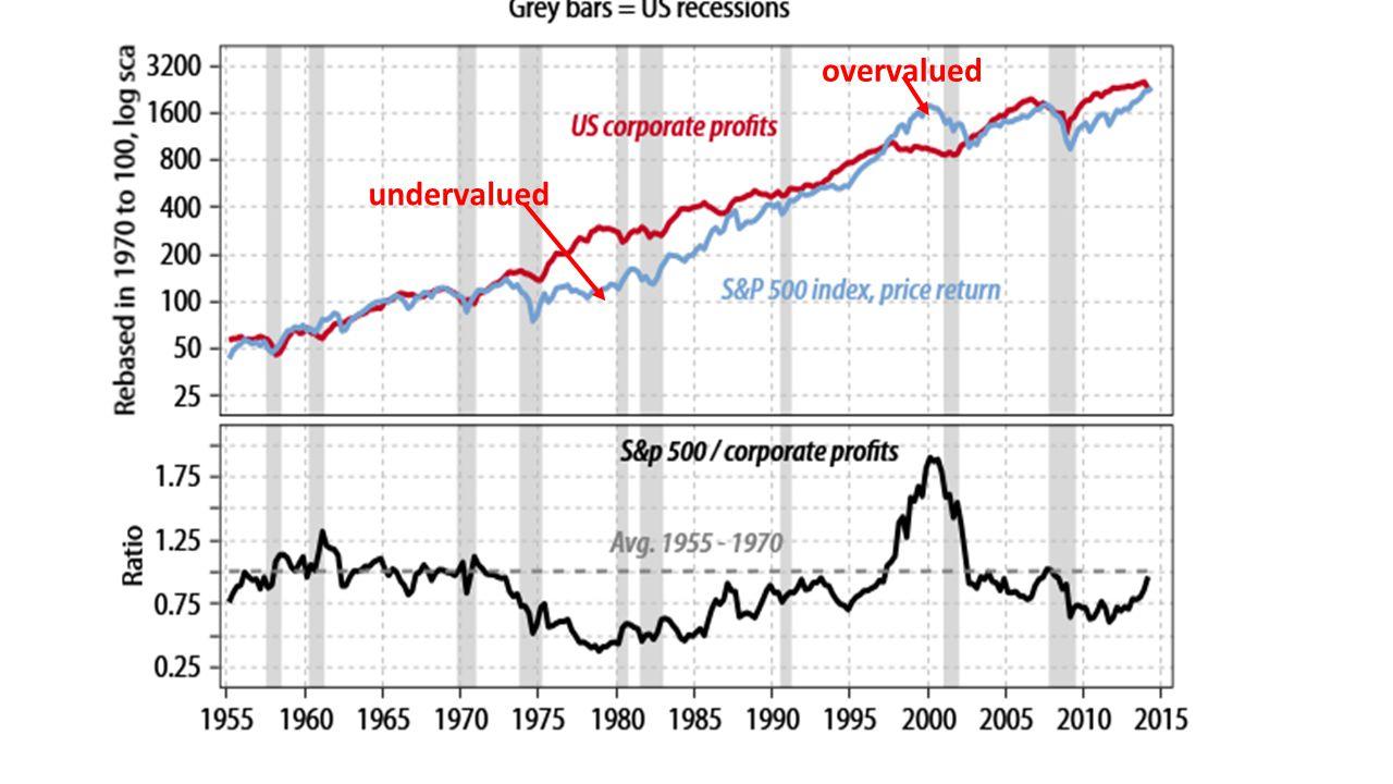 undervalued overvalued