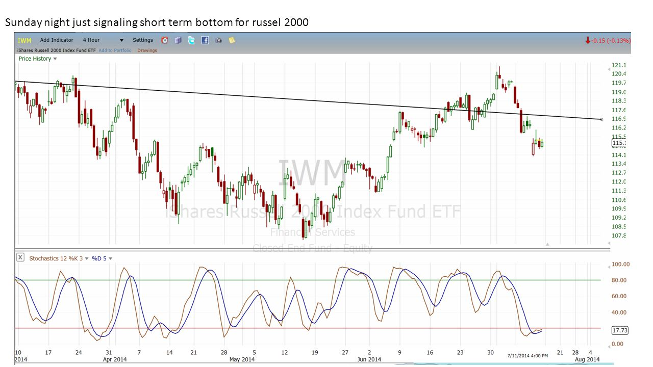Sunday night just signaling short term bottom for russel 2000