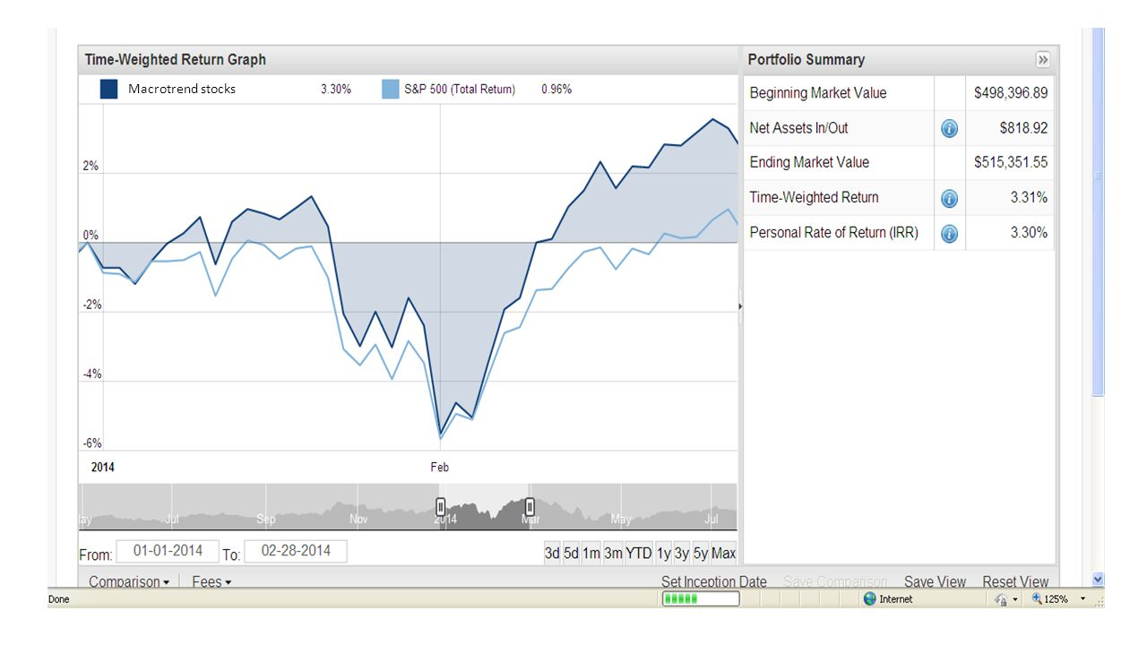 After February a transition occurred in the stock market which continues today.