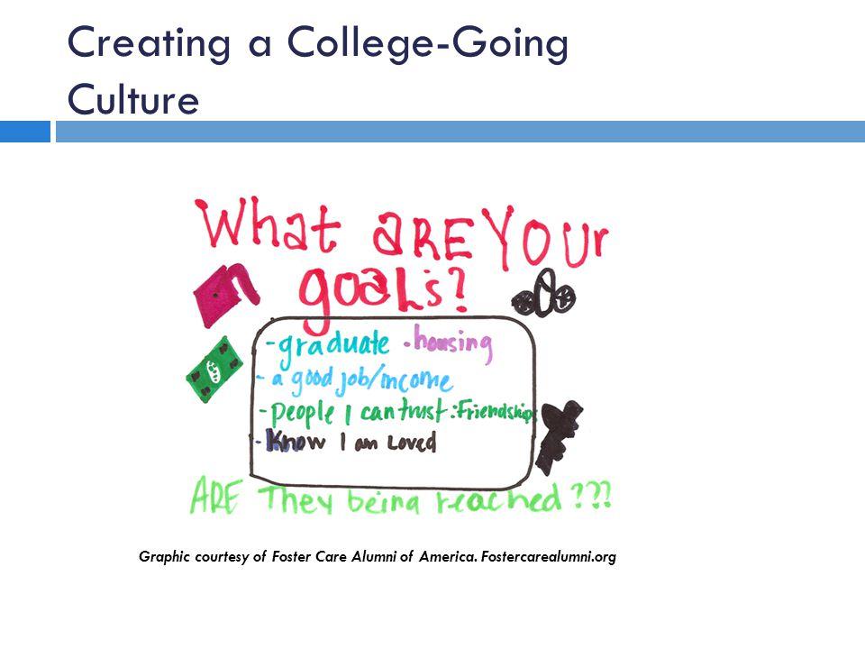 Creating a College-Going Culture Graphic courtesy of Foster Care Alumni of America. Fostercarealumni.org