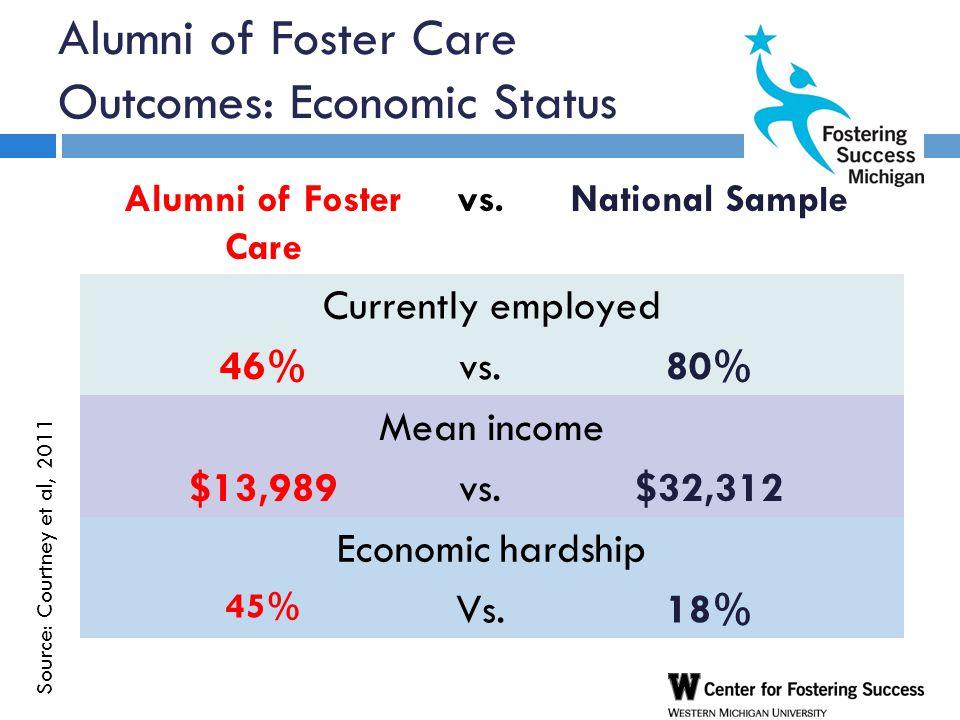 Alumni of Foster Care Outcomes: Economic Status Alumni of Foster Care vs.National Sample Currently employed 46%vs.80% Mean income $13,989vs.$32,312 Economic hardship 45% Vs.18% Source: Courtney et al, 2011