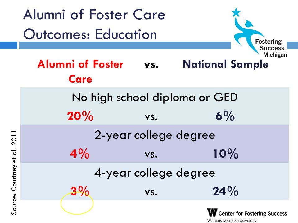 Alumni of Foster Care Outcomes: Education Alumni of Foster Care vs.National Sample No high school diploma or GED 20%vs.6% 2-year college degree 4%vs.10% 4-year college degree 3%vs.24% Source: Courtney et al, 2011