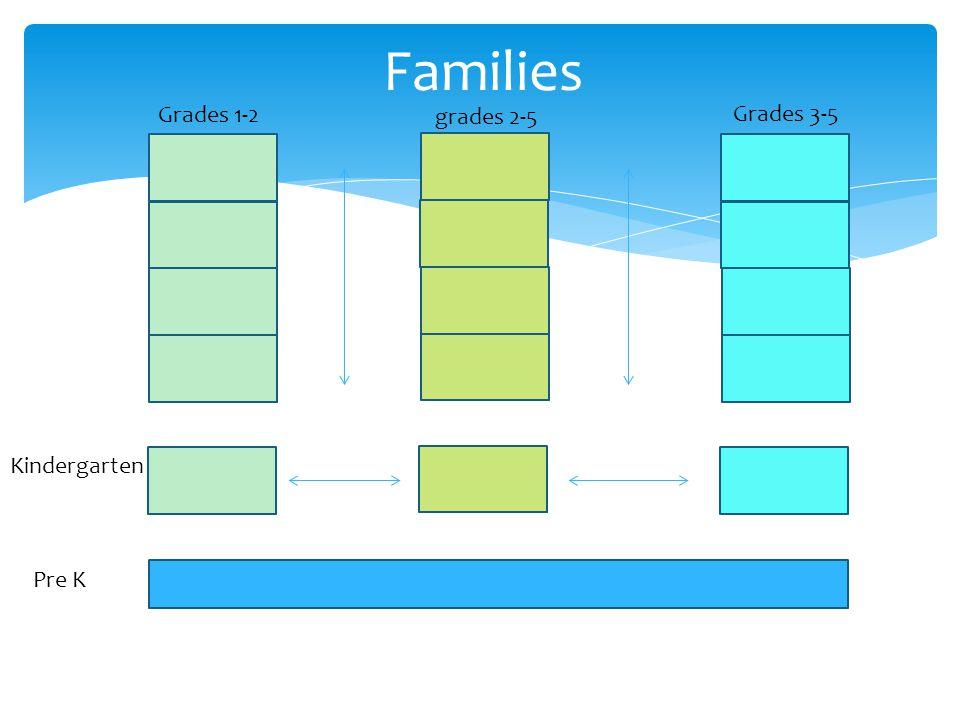 Families Kindergarten Grades 3-5 grades 2-5 Grades 1-2 Pre K