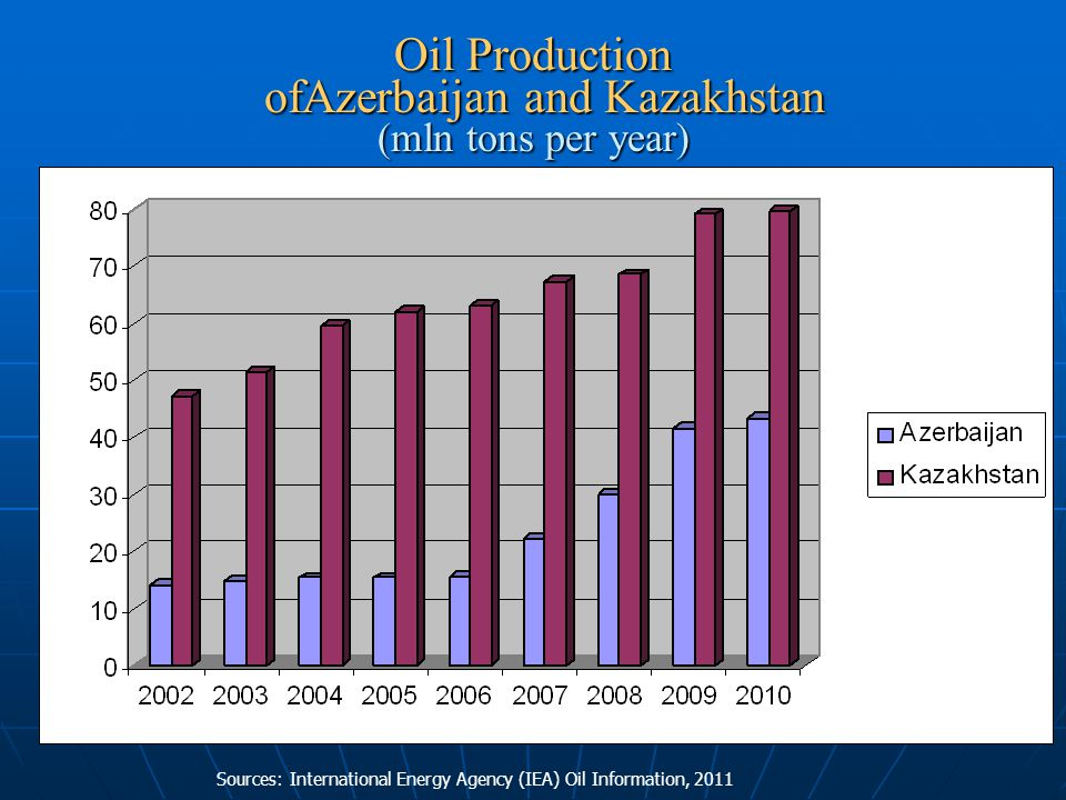 Oil Production ofAzerbaijan and Kazakhstan (mln tons per year) Sources: International Energy Agency (IEA) Oil Information, 2011