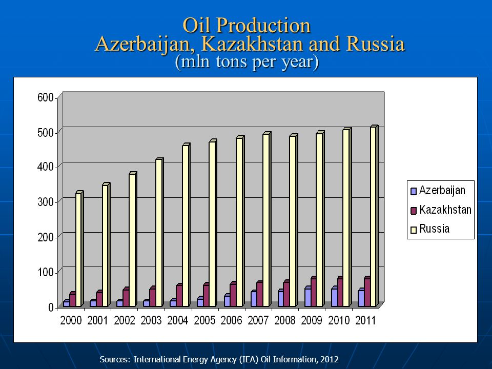 Sources: International Energy Agency (IEA) Oil Information, 2012 Oil Production Azerbaijan, Kazakhstan and Russia (mln tons per year)