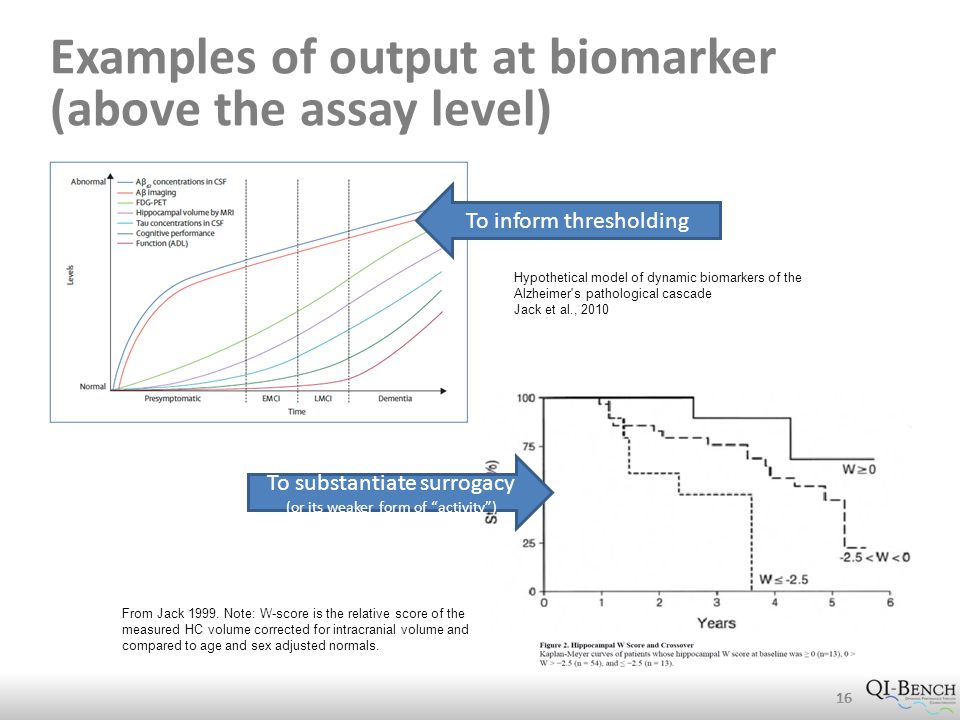 Examples of output at biomarker (above the assay level) 16 From Jack 1999.