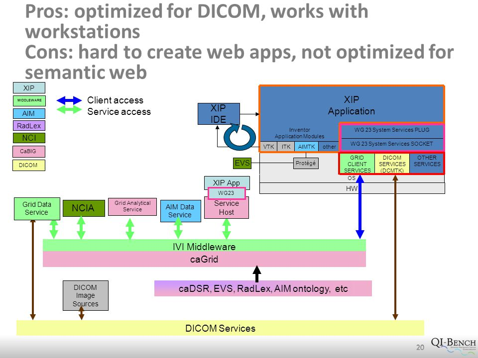 Pros: optimized for DICOM, works with workstations Cons: hard to create web apps, not optimized for semantic web 20 HW XIP Application Inventor Application Modules WG 23 System Services PLUG WG 23 System Services SOCKET GRID CLIENT SERVICES DICOM SERVICES (DCMTK) OTHER SERVICES VTKITKAIMTKother OS NCIA XIP IDE RadLex AIM NCI Protégé EVS XIP MIDDLEWARE DICOM DICOM Services IVI Middleware caGrid CaBIG caDSR, EVS, RadLex, AIM ontology, etc Client access Service access Grid Data Service Grid Analytical Service AIM Data Service XIP App Service Host WG23 DICOM Image Sources 20