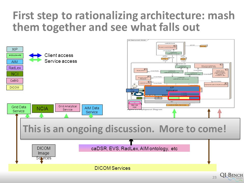 First step to rationalizing architecture: mash them together and see what falls out 23 NCIA RadLex AIM NCI XIP MIDDLEWARE DICOM DICOM Services IVI Middleware SADI framework (e.g., wrapped caGrid) CaBIG caDSR, EVS, RadLex, AIM ontology, etc Client access Service access Grid Data Service Grid Analytical Service AIM Data Service HW XIP Application Inventor Application Modules WG 23 System Services PLUG WG 23 System Services SOCKET GRID CLIENT SERVICES DICOM SERVICES (DCMTK) OTHER SERVICES VTKITK AIMTK other OS XIP IDE Protégé EVS XIP App Service Host WG23 DICOM Image Sources This is an ongoing discussion.