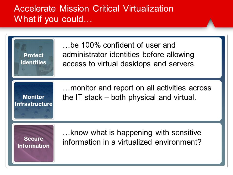 Secure Information Monitor Infrastructure Protect Identities Accelerate Mission Critical Virtualization What if you could… Monitor and report on all activities across the IT stack – including the creation, cloning and moving of virtual machines …monitor and report on all activities across the IT stack – both physical and virtual.