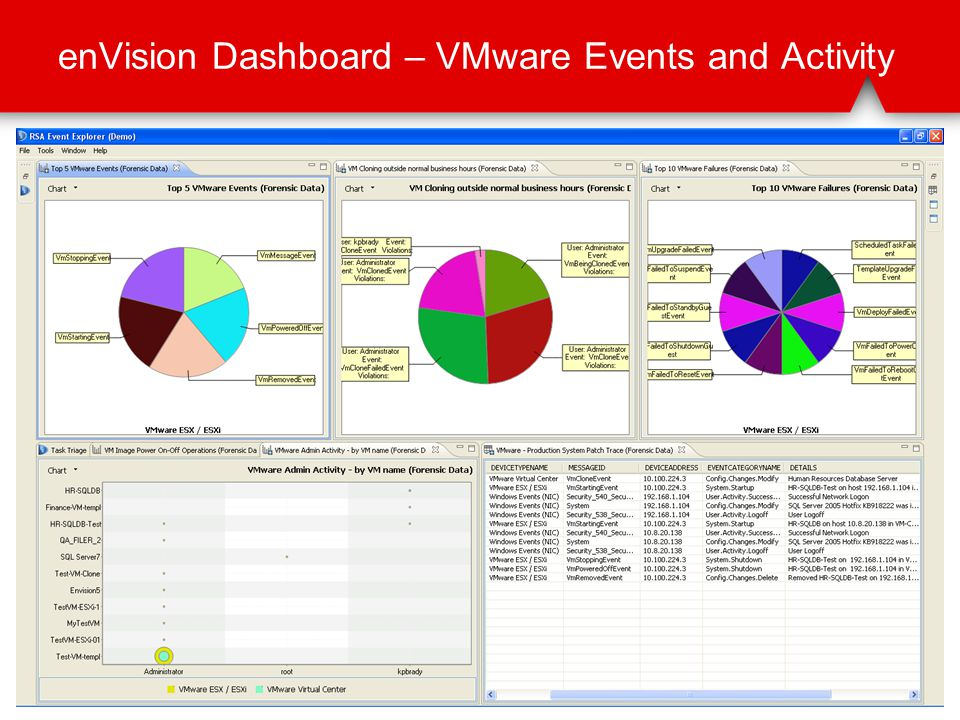 enVision Dashboard – VMware Events and Activity