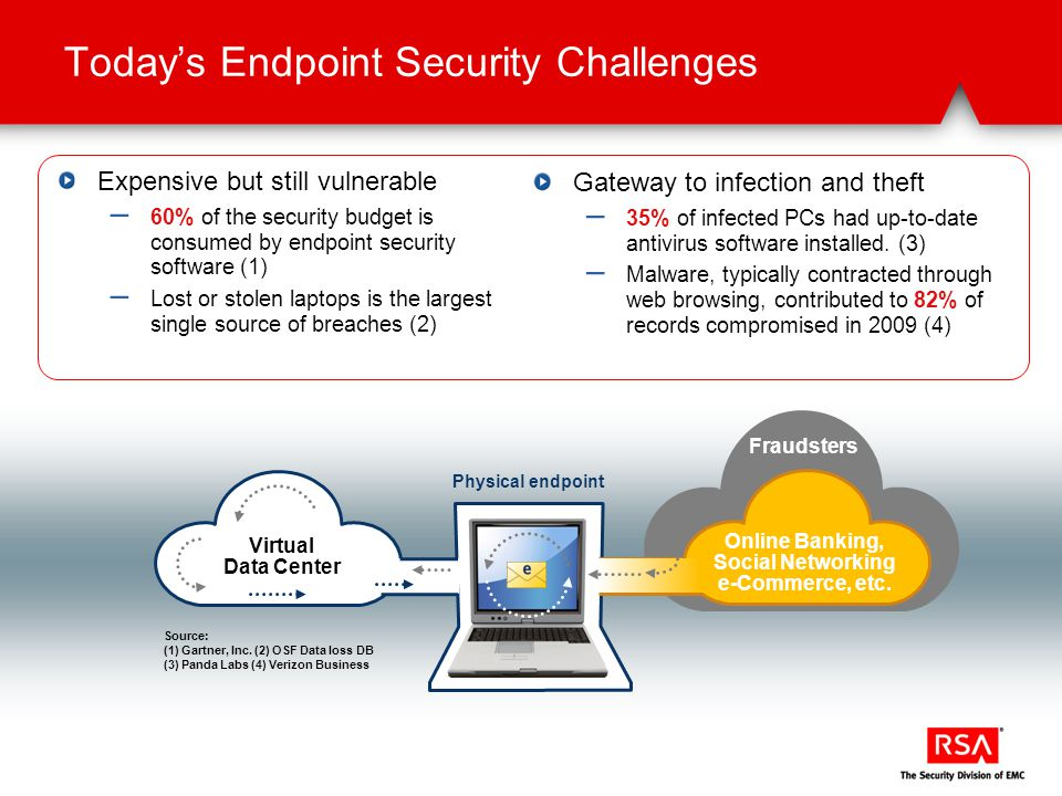 Gateway to infection and theft – 35% of infected PCs had up-to-date antivirus software installed.