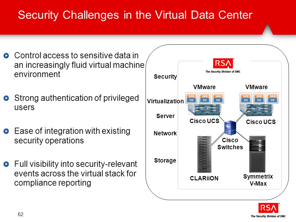 Security Challenges in the Virtual Data Center 62 Control access to sensitive data in an increasingly fluid virtual machine environment Strong authentication of privileged users Ease of integration with existing security operations Full visibility into security-relevant events across the virtual stack for compliance reporting Symmetrix V-Max CLARiiON Cisco UCS Cisco Switches VMware Virtualization Server Network Storage Security Cisco UCS