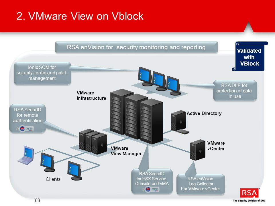 2. VMware View on Vblock 68 RSA enVision for security monitoring and reporting RSA SecurID for remote authentication RSA SecurID for remote authentica