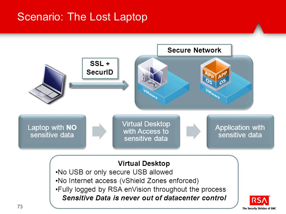 Scenario: The Lost Laptop 73 Secure Network SSL + SecurID Virtual Desktop No USB or only secure USB allowed No Internet access (vShield Zones enforced) Fully logged by RSA enVision throughout the process Sensitive Data is never out of datacenter control